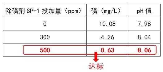 除磷剂sp-1投加量实验
