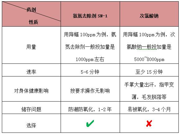 次氯酸钠与氨氮药剂对比