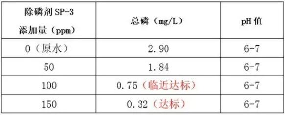 除磷剂sp-3投加量实验