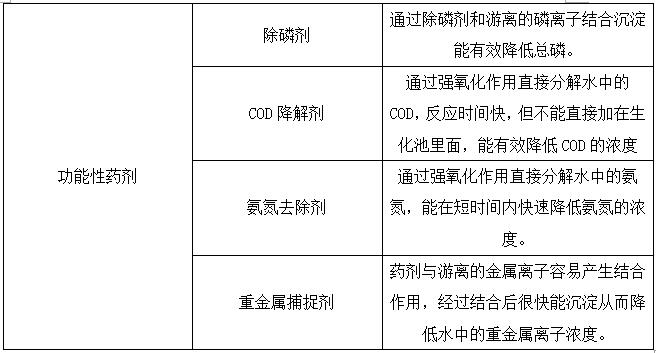 污水处理药剂介绍-希洁环保