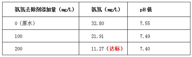 氨氮去除剂投加量