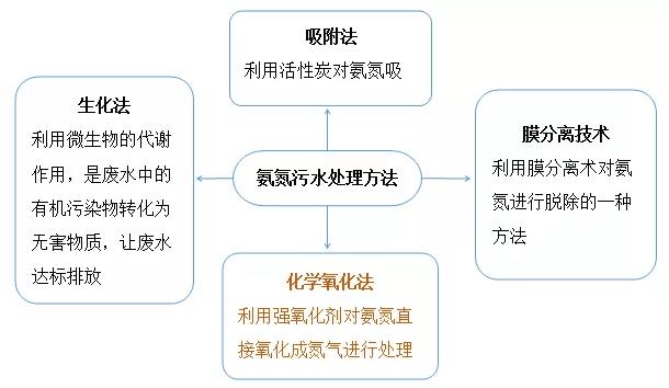 氨氮处理的常用方法