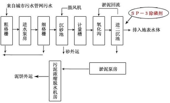 除磷剂sp-3投加位置