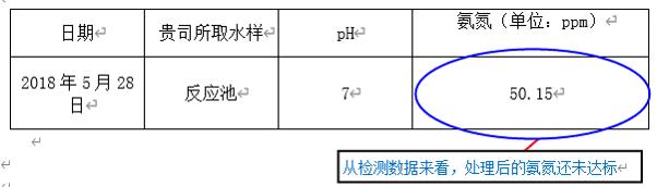 贵州某白酒厂污水氨氮