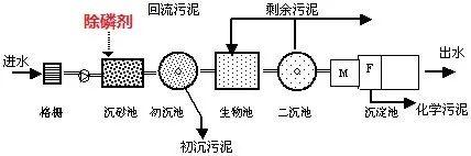 前端投加除磷剂位置
