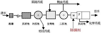 尾端投加除磷剂
