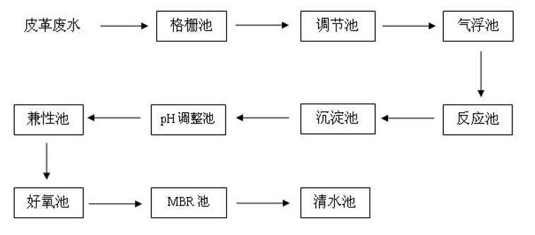 现场污水处理工艺流程图
