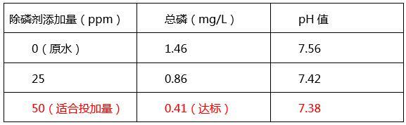 广东某食品厂(豆奶)污水除磷