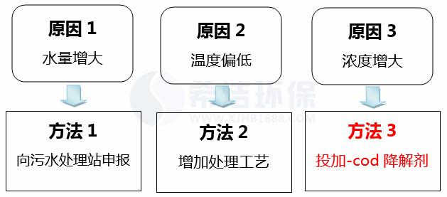 污水处理厂cod超标处理方法