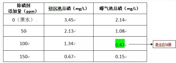除磷剂加药实验