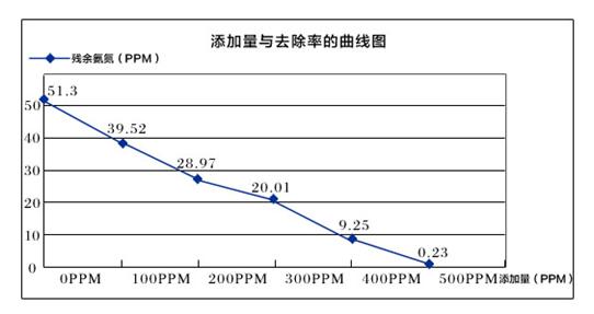 氨氮添加比例
