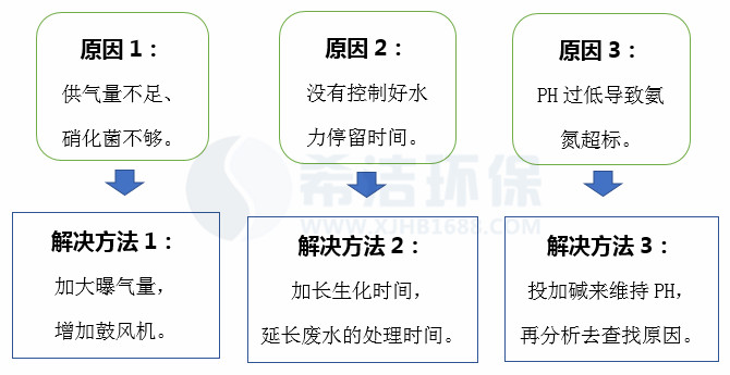 污水处理厂氨氮超标原因及处理方法