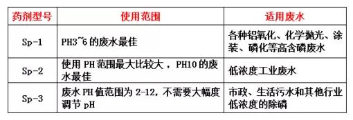 希洁除磷剂型号