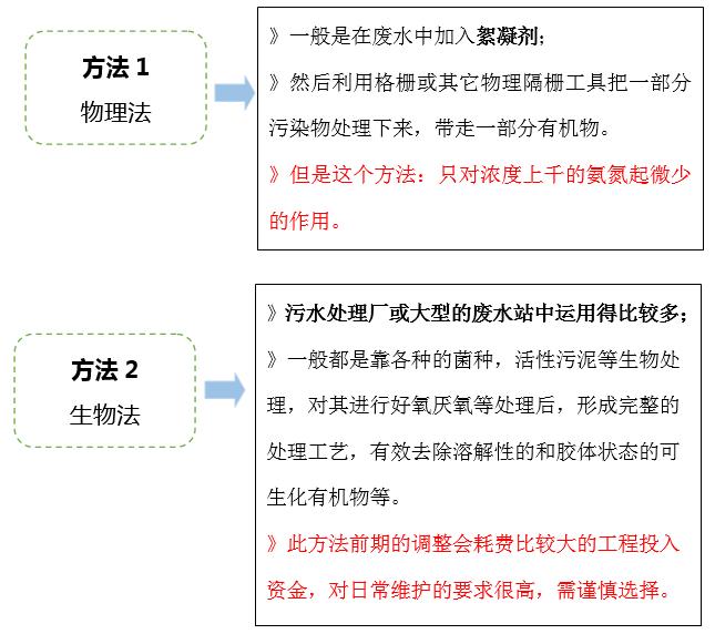 氨氮处理方法