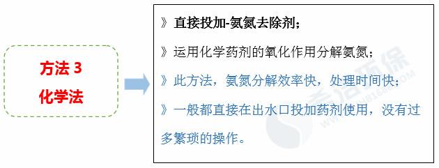 氨氮化学方法