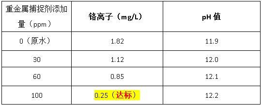 重金属捕捉剂添加量