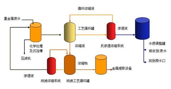 电子类废水处理工艺