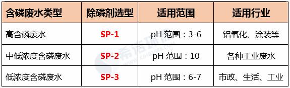 除磷剂常见选型