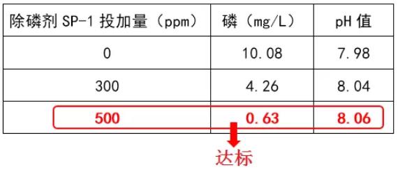 除磷剂投加量实验