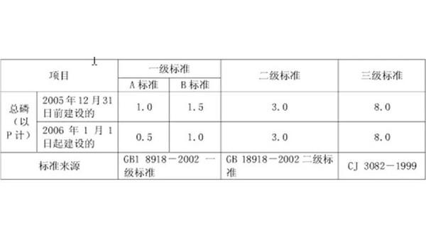 总磷排放标准
