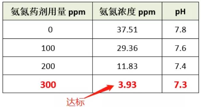 氨氮药剂投加量