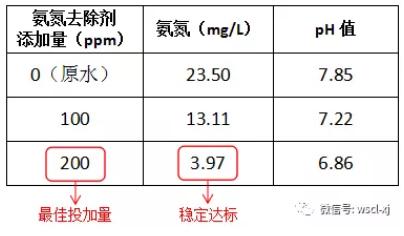 氨氮去除剂加药数据
