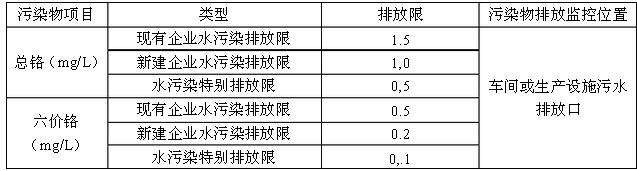 含铬废水排放标准