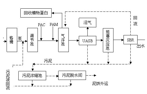 制药厂废水工艺流程图