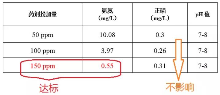 氨氮药剂的投加量