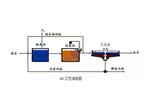印染废水工艺