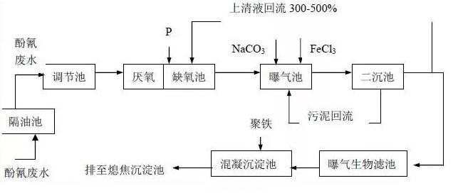 污水厂工艺流程