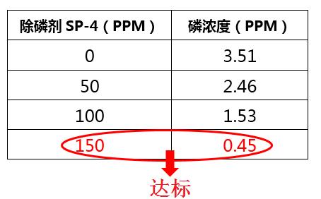 除磷剂投加实验