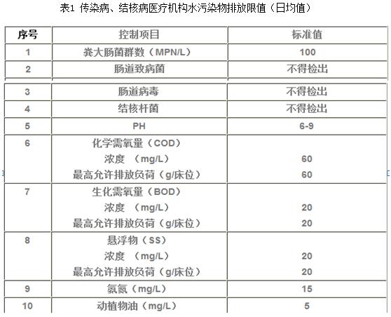 医院污水排标准表