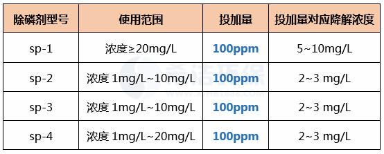 除磷剂投加量